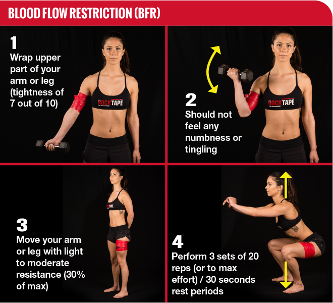 RockFloss for Blood Flow Restriction